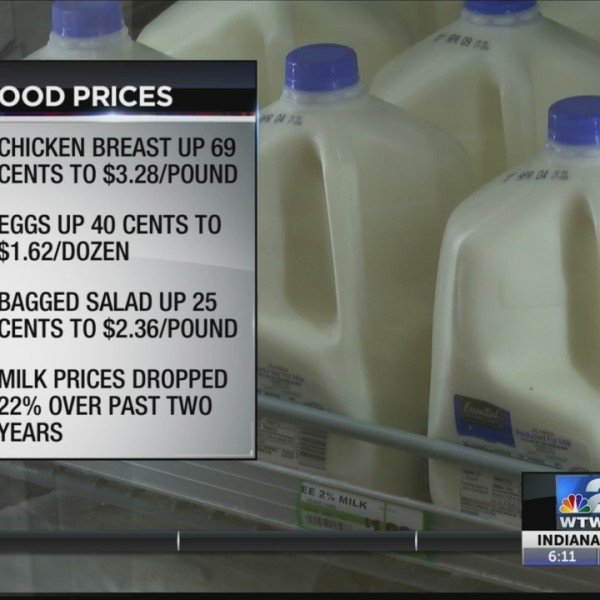 Dairy Prices